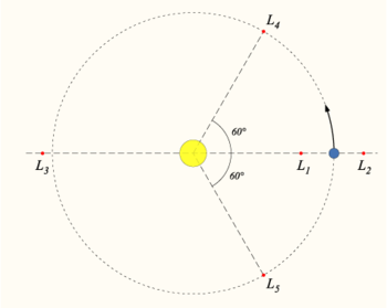A diagram showing the five Lagrangian points in a two-body system (e.g. the Sun and the Earth)